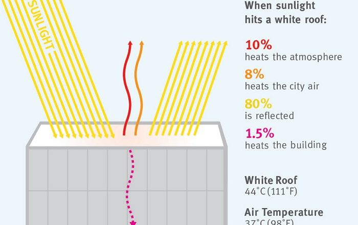 Reflective cool roof surfaces beat SA's heat