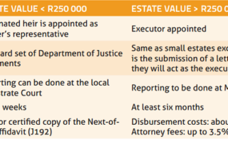 Table 1: Key differences in deceased estate processes