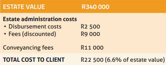 Table 2: Approximate legal costs to wind up estate and transfer property into client's name