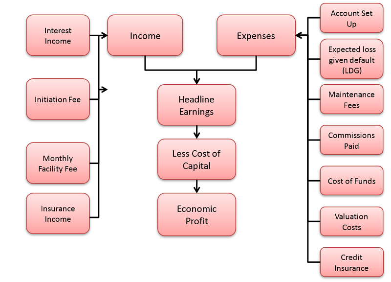 Figure 1: An example of an income and expenses flow that can be considered.