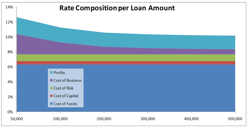 Figure 2: Depicting how the interest rate decreases with a higher loan amount for a 240-month loan.