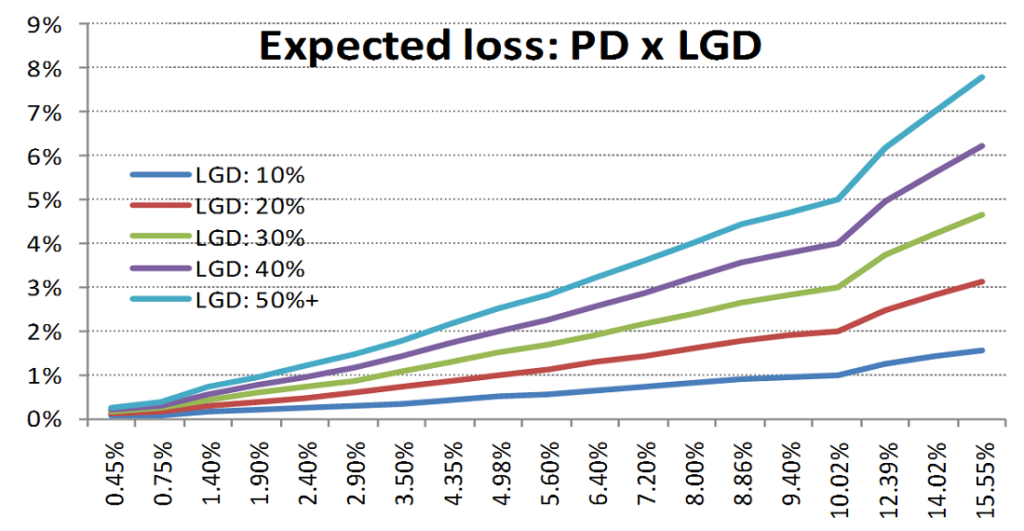 Figure 3: Chart illustrating the expected loss by probability of default (PD) x loss given default (LGD).