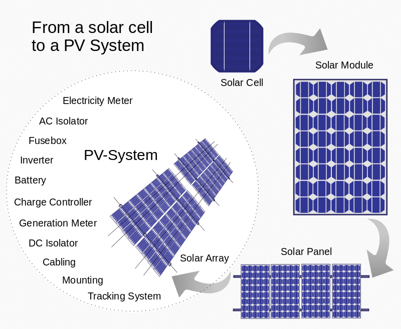 A solar cell to an array of solar panels and the typical components of a solar system. Image credit: Wikipedia