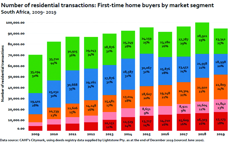 Driving support for SA's first-time home buyers' market